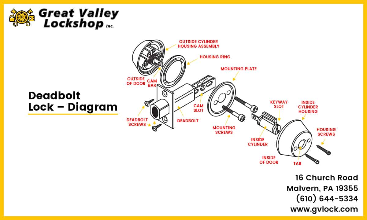 hight resolution of diagram showing the parts of a deadbolt lock
