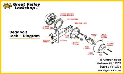 small resolution of diagram showing the parts of a deadbolt lock