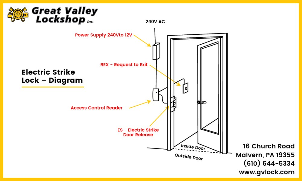 medium resolution of diagram displaying the components of an electric strike door lock