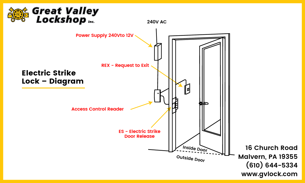 hight resolution of diagram displaying the components of an electric strike door lock