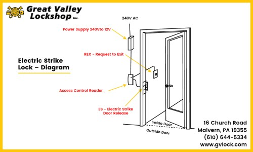 small resolution of diagram displaying the components of an electric strike door lock