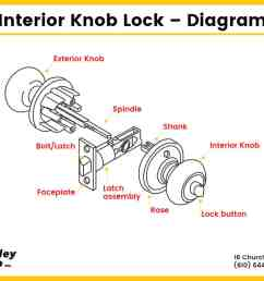 diagram showing the parts of an interior door knob lock  [ 1200 x 720 Pixel ]