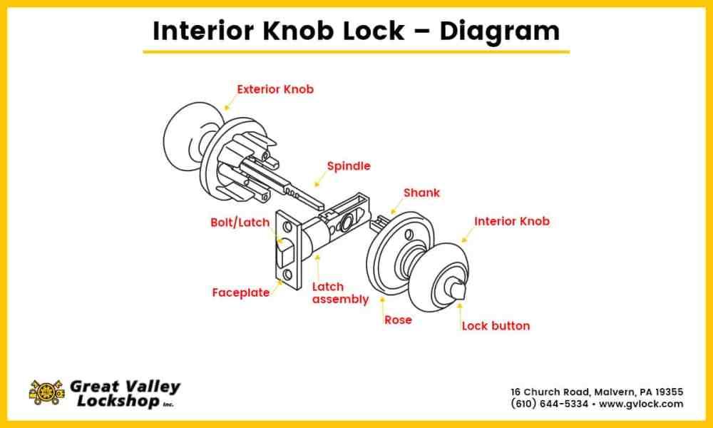 medium resolution of diagram showing the parts of an interior door knob lock