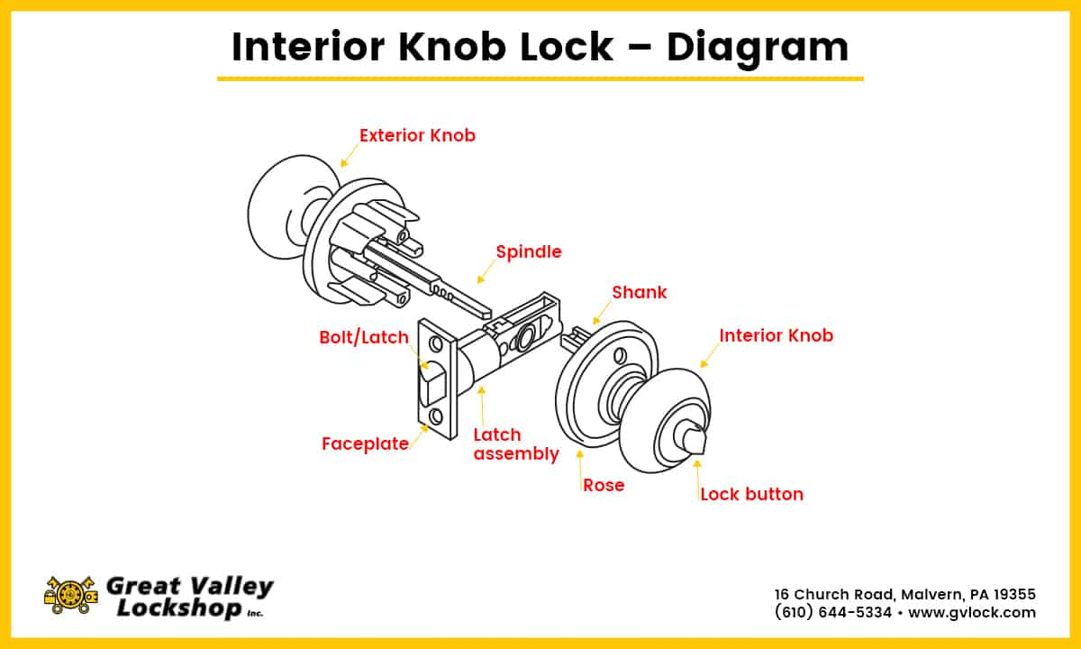 hight resolution of diagram showing the parts of an interior door knob lock