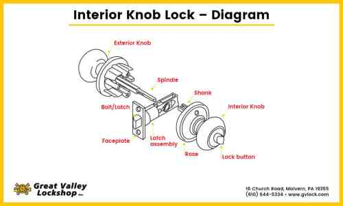 small resolution of diagram showing the parts of an interior door knob lock