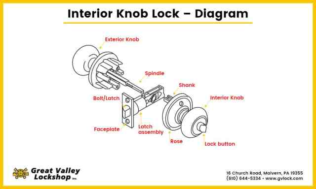 How to Fix a Loose Door Knob or Handle  Great Valley Lockshop