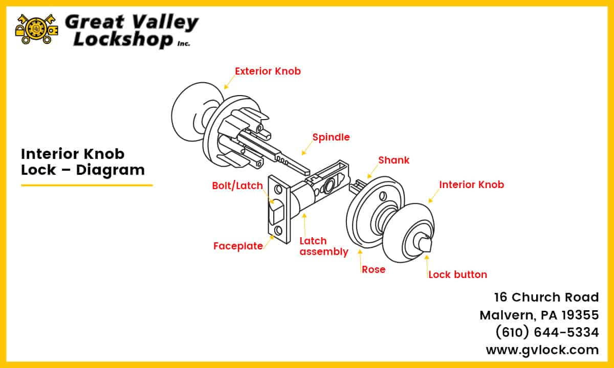hight resolution of diagram displaying the components of an interior door knob lock