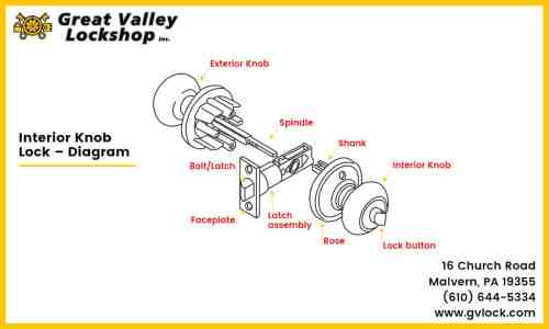 small resolution of diagram displaying the components of an interior door knob lock