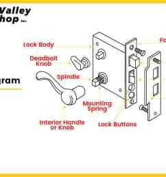 diagram showing parts of a mortise door lock  [ 1200 x 721 Pixel ]