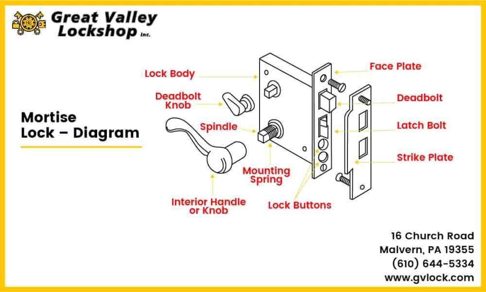 medium resolution of diagram showing parts of a mortise door lock