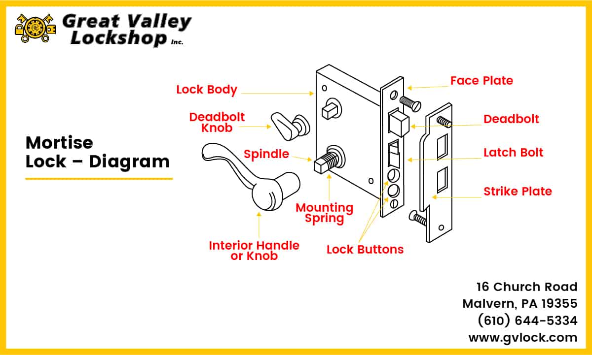 hight resolution of diagram showing parts of a mortise door lock