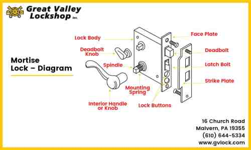 small resolution of diagram showing parts of a mortise door lock