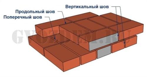Виды швов кирпичной кладки (вертикальные, продольные, поперечные)