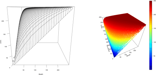 small resolution of 3d plots of the value function varying with wealth available to bet rounds left to