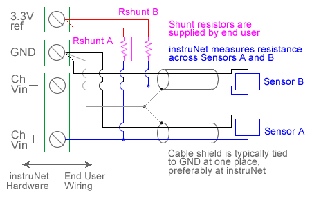 Thermistor Temperature Measurement With USB Data Acquisition