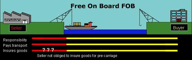 八達國際物流-國際商業貿易條款Incoterms 2010,何謂FOB,CIF,C&F,FOB與CIF的差異