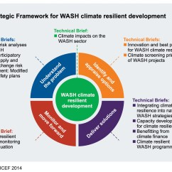 Strategic Planning Framework Diagram Hpm Architrave Switch Wiring Gwp And Unicef Launch On Wash Climate