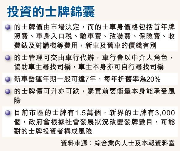 【經濟日報】- 的士牌價425萬 歷史新高 內地客掃貨貴97年15% 學者警告泡沫   Media Interviews