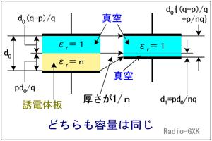 平行平板コンデンサ 誘電體とその厚さ 比誘電率 靜電容量 電極 ...