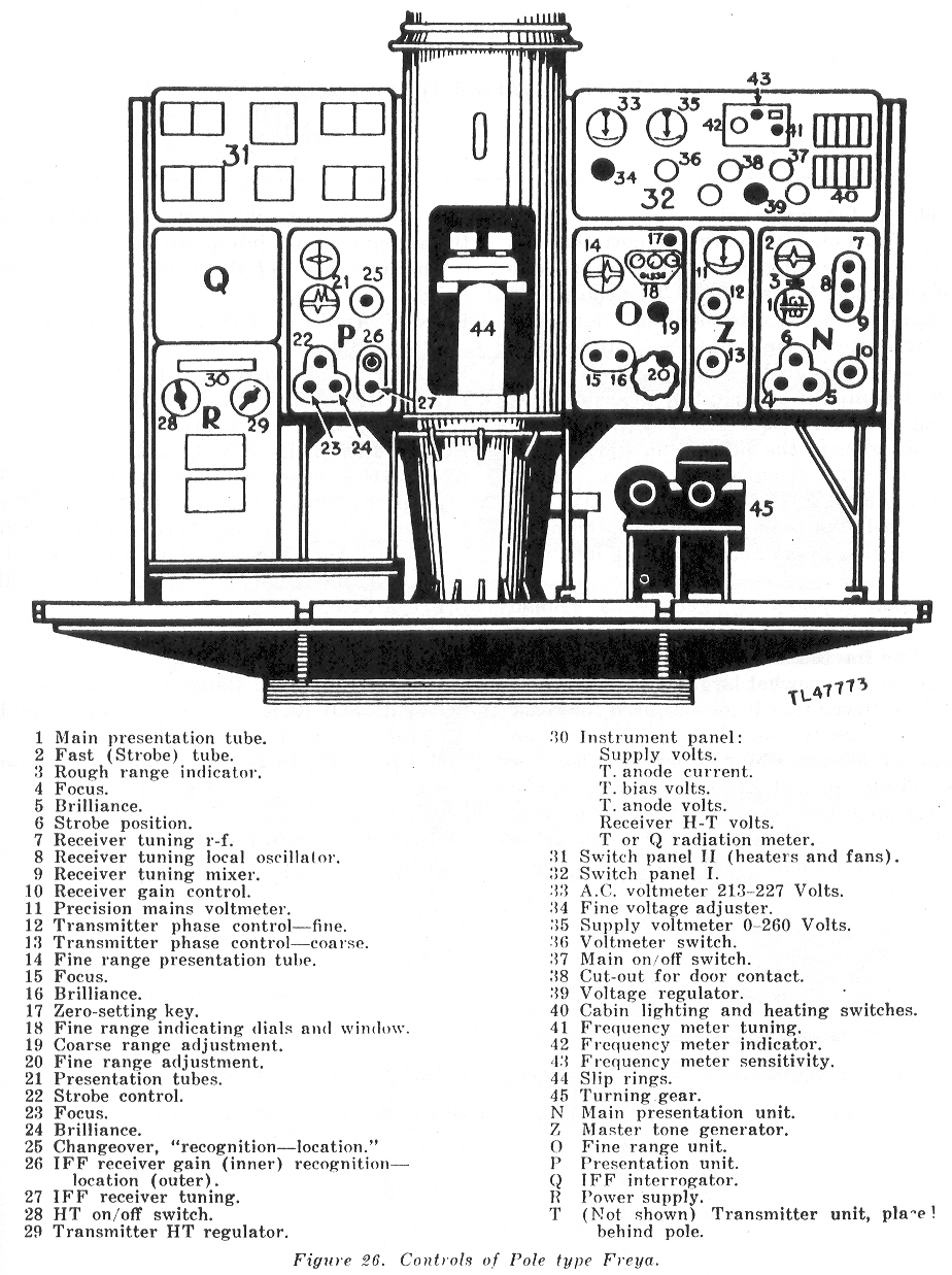 Operator and Display Equipment