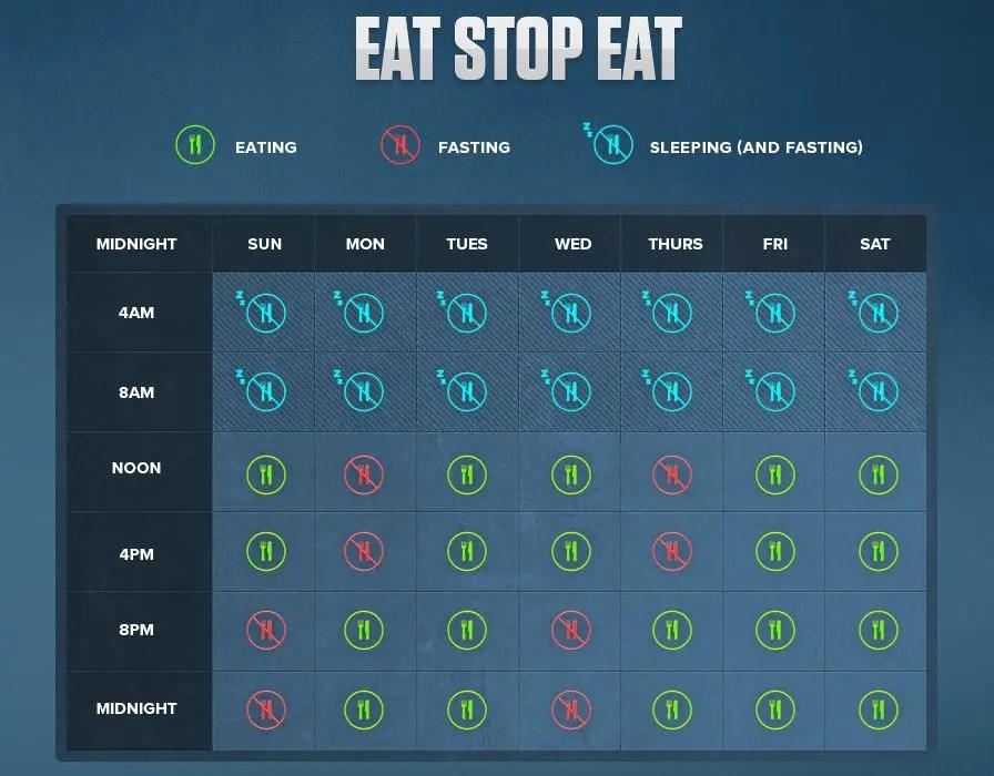 eat stop eat fasta schema