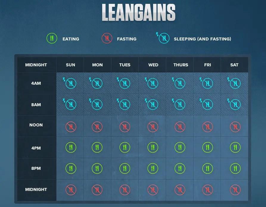 leangains schema