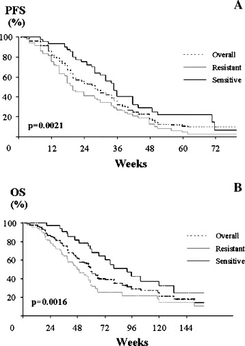 Gemcitabine and liposomal doxorubicin in the salvage