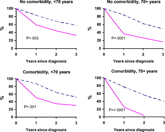 The influence of age and co-morbidity on treatment and