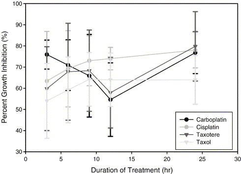 An evaluation of cytotoxicity of the taxane and platinum