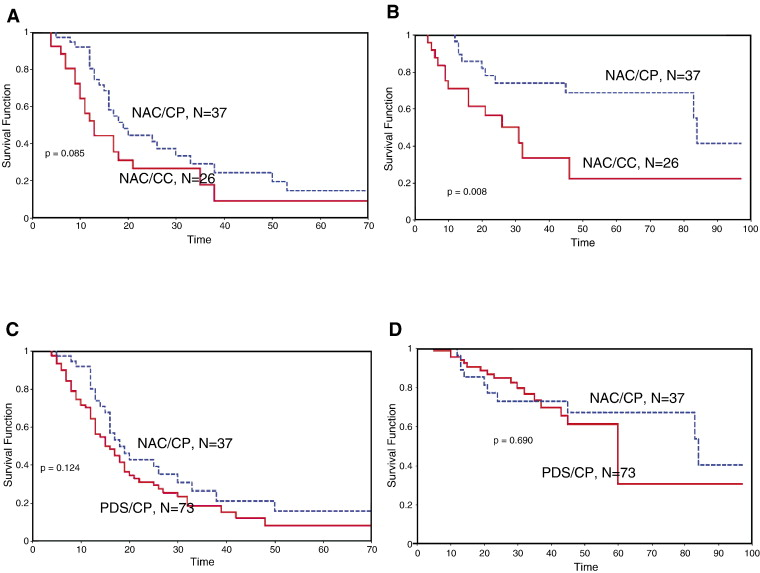 Neoadjuvant chemotherapy lessens surgical morbidity in