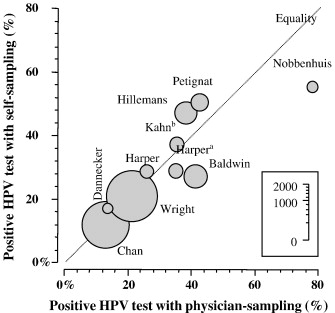 Are self-collected samples comparable to physician