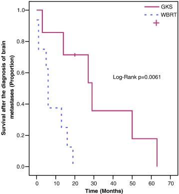 Gamma-knife radiosurgery as an optimal treatment modality