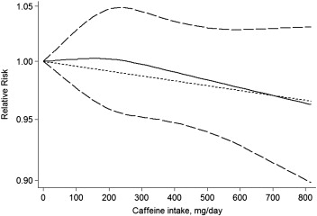Coffee and caffeine intake and breast cancer risk: An