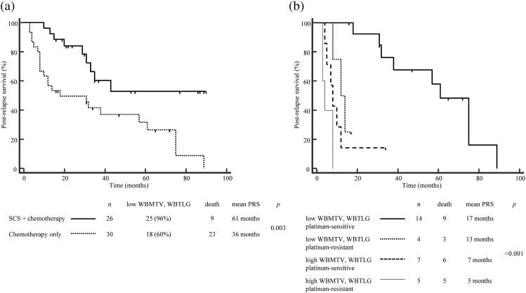 Quantitative metabolic parameters measured on F-18 FDG PET