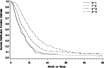 Quality of life and survival in advanced cervical cancer