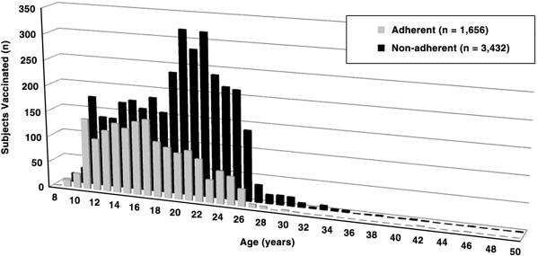 Gardasil™ HPV vaccination: Surveillance of vaccine usage