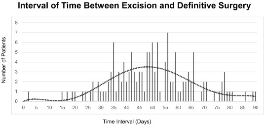 Association between timing of cervical excision procedure