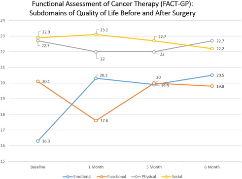 The health-related quality of life journey of gynecologic