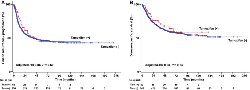 Tumor characteristics and survival outcomes of women with