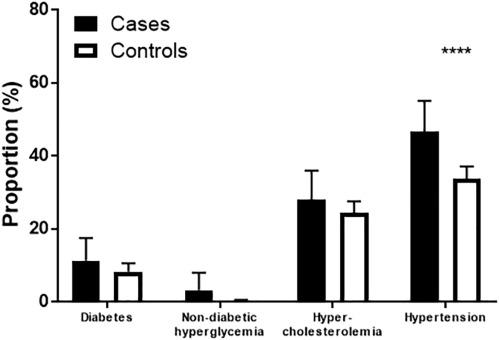 The unrecognized burden of cardiovascular risk factors in