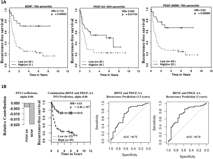 A combined score of clinical factors and serum proteins