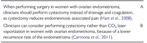 2014 ESHRE surgery for cystic endometriosis