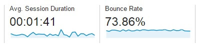 How to increase your bounce rate
