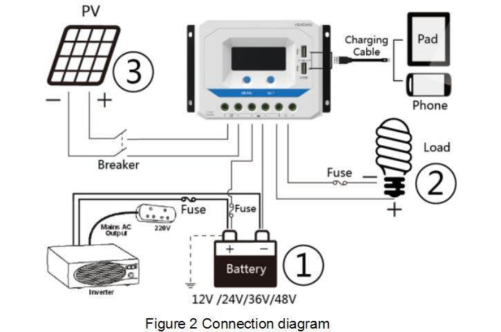 NEW double USB & LCD PWM Solar Charge Controller