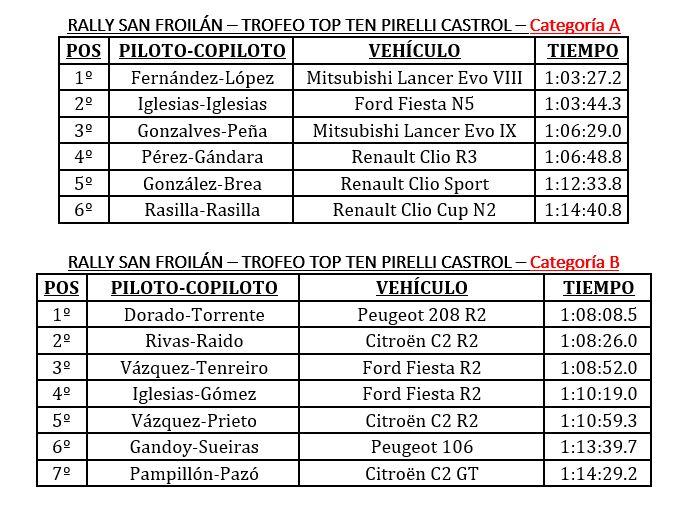 Clasificacion Topo Ten Pirelli Castrol tras el Rally San Froilan