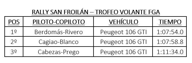 Clasificacion Volante FGA Rally San Froilan
