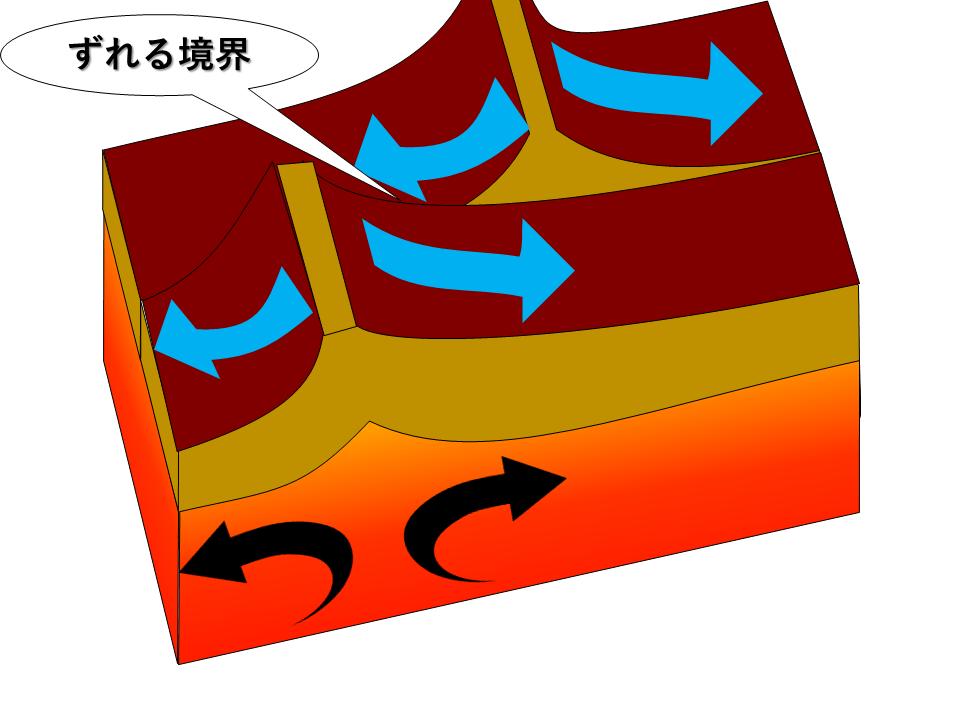 トランスフォーム断層