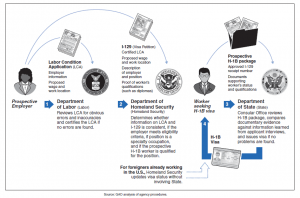 H-1B Application Process 2016