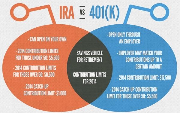 Is 401k a good option for H1B Visa holder?  H1B wiki