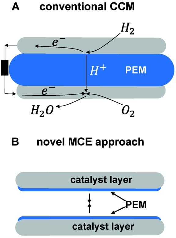 Simplified Production Method for PEM Fuel Cells › H2
